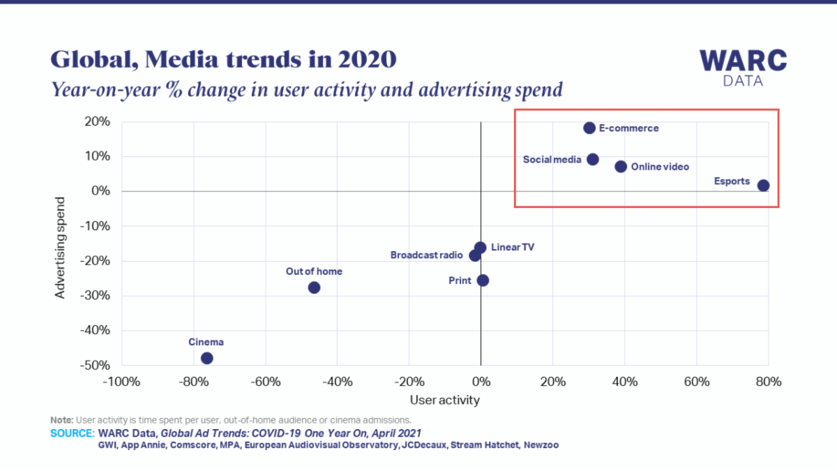 COVID-19 One Year On Media trends in 2020