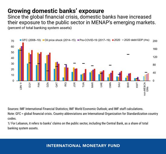 Growing MENAP domestic bank exposure 2021 IMF