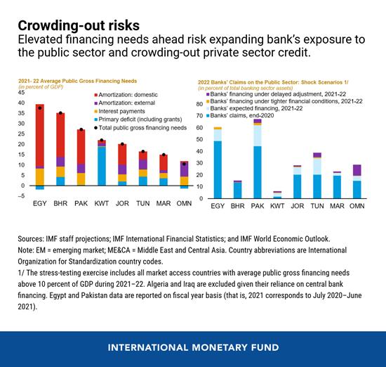 IMF MENAP financing needs 2021