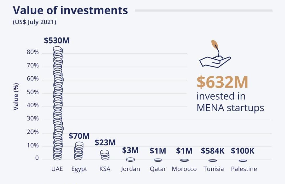 MENA venture capital statistics - July 2021 - Wamda