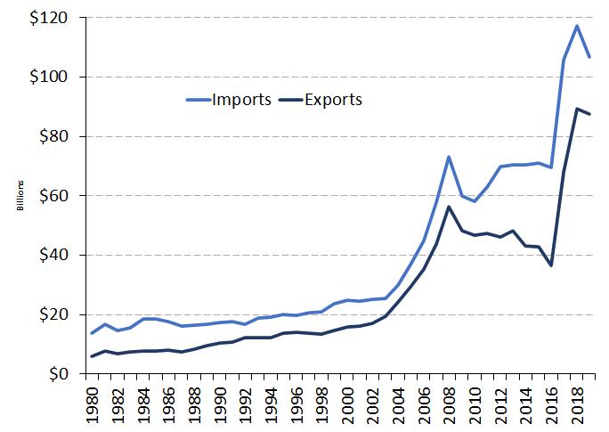 July2021_TradeLinkEgypt_Chart01